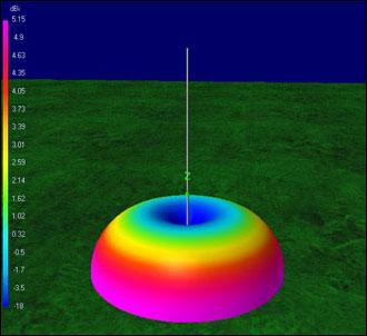 EA4FSI-28T1 :: HF Antennas - Analysis of HF Monopoles