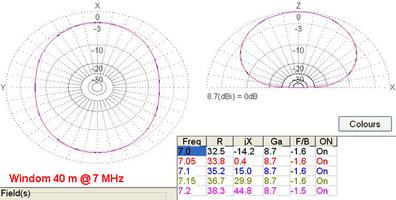 EA4FSI-28T1 :: HF Antennas - Windom Antenna