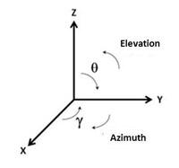 EA4FSI-28T1 :: Notes on antenna simulation using NEC-2