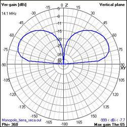 Ea4fsi 28t1 Hf Antennas Analysis Of Hf Monopoles